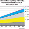 Continuous feed inkjet page volumes by application