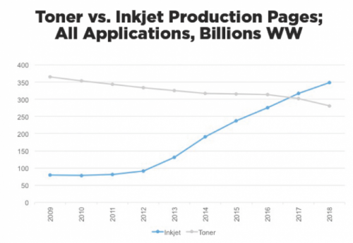 Toner vs. Inkjet Production Pieces, All Applications, billions WW