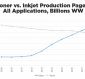 Strong Case for Production Inkjet Technology Adoption
