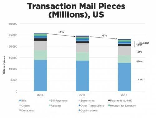 Transaction Mail Pieces, US