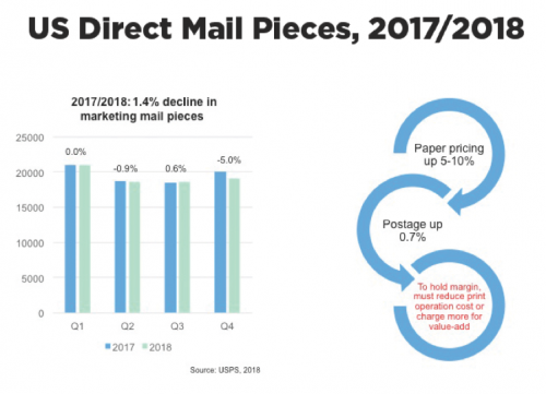 US Direct Mail Pieces, 2017/2018