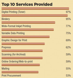 Top 10 services provided in in-plant trends and services research.