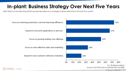 Source: North American Software Investment Survey 2020, Keypoint Intelligence. Click to enlarge.