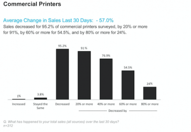 """The results of PRINTING United Alliance's recent """"COVID-19 Print Business Indicators Research: A Path Forward"""" report shows the severity of the recent decline."""