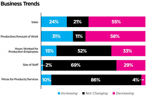 10 business trends