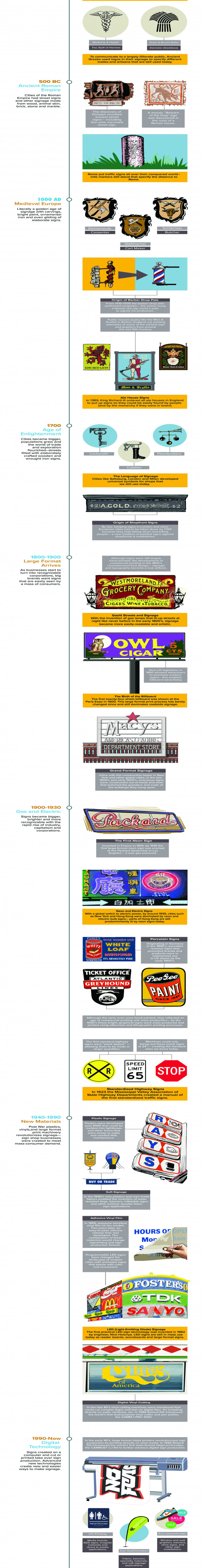 History of Signs infographic