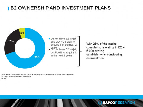 Roughly 6,000 commercial printers are considering investing in B2 inkjet in the next two years.