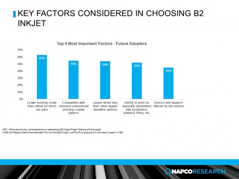 The primary driver is lower operating costs compared to offset for short run work, with 63% of service providers that are evaluating B2 inkjet citing it as a motivator for investment.