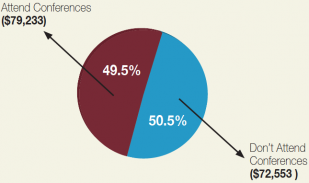 conference-attendance-chart