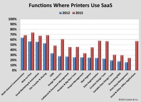 Chart of Functions Where Printers Use SaaS