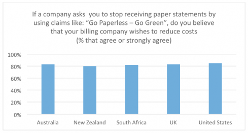 "Two Sides: If a company asks you to stop receiving paper statements by using claims like: ""Go Paperless – Go Green"", do you believe that your billing company wishes to reduce costs (% that agree or strongly agree)"