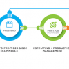 PrintJobManager, from Aleyant, is an estimating, pricing and production management solution that allows users to create their selling price from material, equipment and labor costs. This enables instant pricing for orders, whether through online stores or via mobile device on a sales call. Pricing information is then pushed automatically to Pressero, a B2B and public B2C online storefront solution. When an order is placed in Pressero, it is automatically pushed into PrintJobManager, helping users manage their job production, including time-tracking capabilities. Aleyant tFLOW, an automated prepress, approval and collaboration workflow solution, can auto-receive files via Pressero.