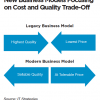 Lack of Qualified Labor to Drive Commercial Printers to Production Inkjet: New Business Models Focusing on Coast and Quality Trade-off