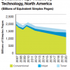 Lack of Qualified Labor to Drive Commercial Printers to Production Inkjet: Document Page Volume by Technology, North America