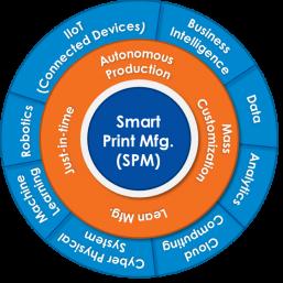 InfoTrends-smart-print-manufacturing-diagram-2017
