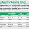 Omnichannel marketing chart