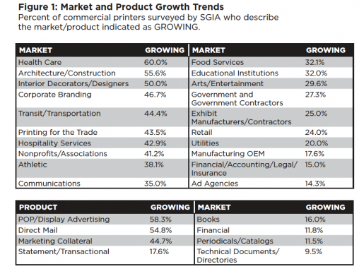 Figure 1: Market and Product Growth Trends Percent of commercial printers surveyed by SGIA who describe the market/product indicated as growing.