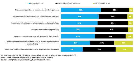 Figure 3: Key Attributes for Selecting Print Providers