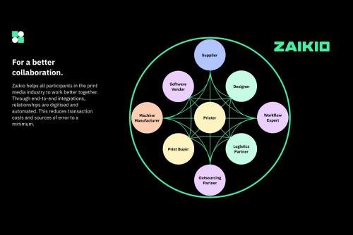 Zaikio