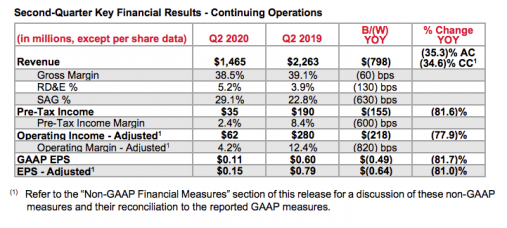 Second-Quarter Key Financial Results - Continuing Operations