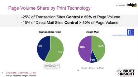 Virtual Inkjet Summit page volume share by print technology