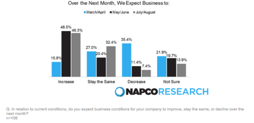 Business expectations over next month