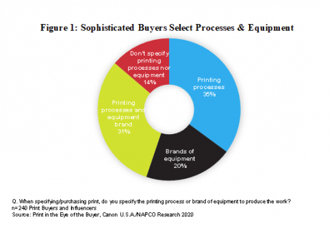 Sophisticated Buyers Select Processes & Equipment