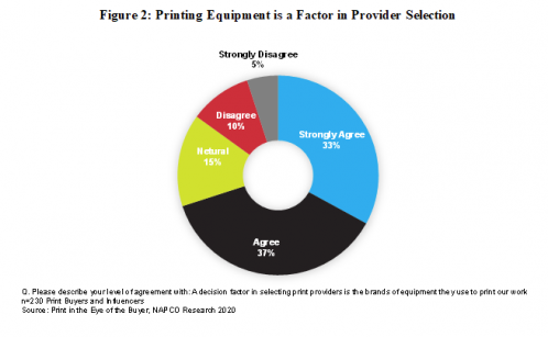 Printing Equipment is a Factor in Provider Selection