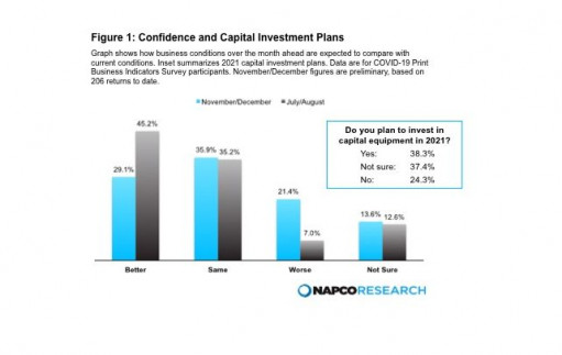 Figure 1 shows confidence and capital investment plans.