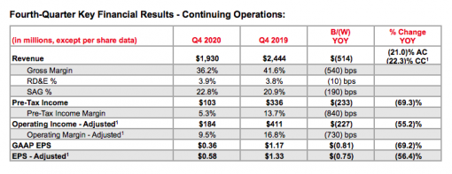 Q4 key financial results for Xerox