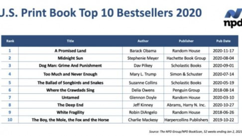 J.S. Print Book Top 10 Bestsellers