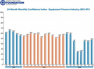 August 2020 Monthly Confidence Index for the Equipment Finance Industry
