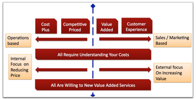 canon pricing strategy As you're creating a new channel you'll need a pricing strategy and a sales process when your channel is up and running.